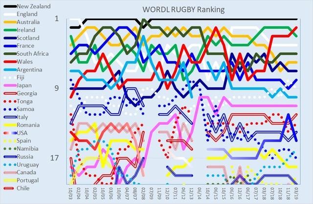 World ranking 18 Mar 2019.jpg