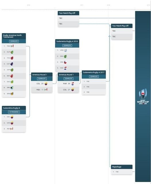 2019 Americas Qualifying.jpg