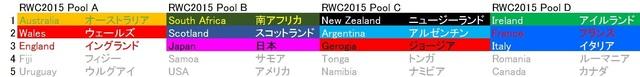 RWC2015 Pool result.jpg