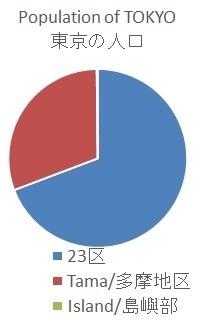 TOKYO population.jpg