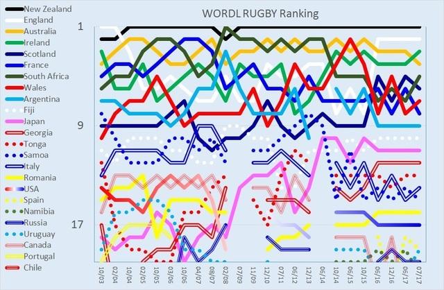 WORLD RUGBY Ranking 072017.jpg
