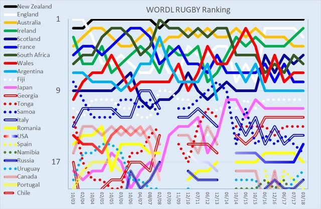 WORLD RUGBY Ranking 200318.jpg