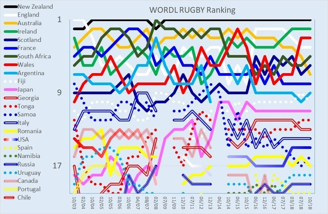 WORLD RUGBY Ranking 20181008.jpg