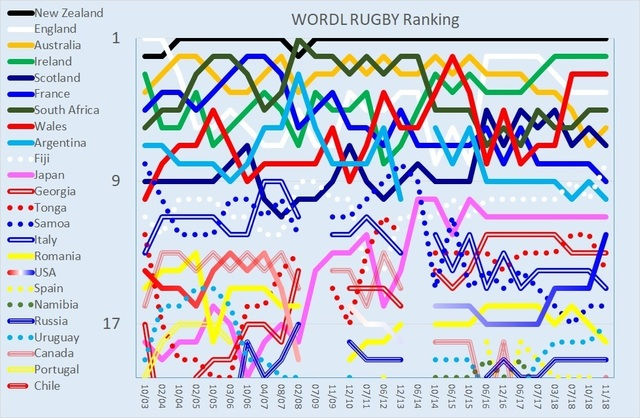 WORLD RUGBY Ranking 20181126.jpg